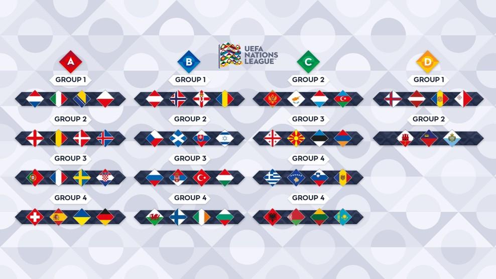 Resultados del sorteo de la UEFA Nations League 2020-21