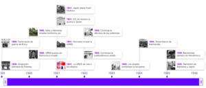 Cronología de la Segunda Guerra Mundial   Elaboración propia